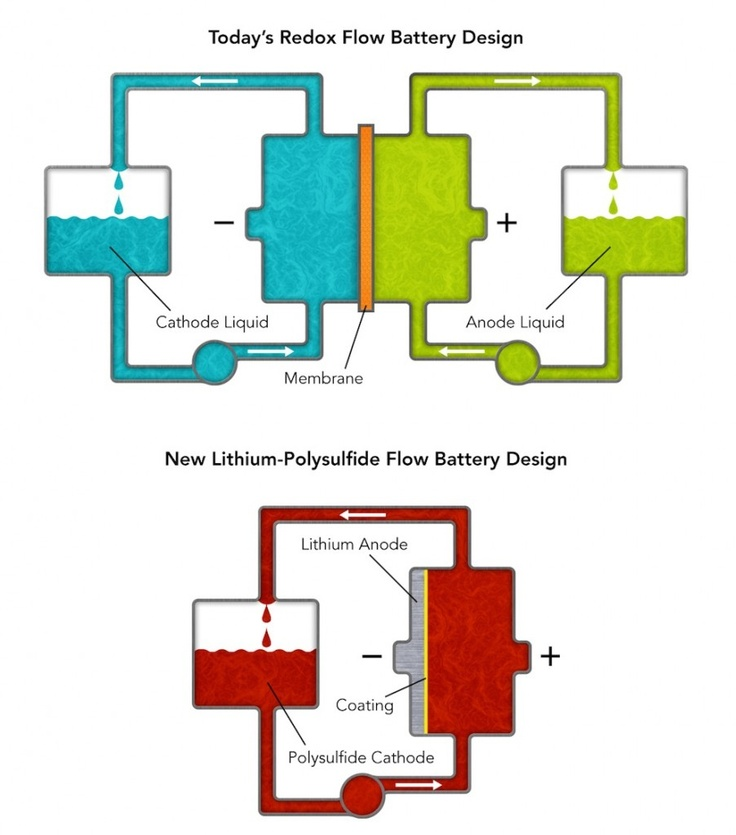 "These diagrams compare Stanford/SLAC's new lithium-polysulfide flow battery design with conventional ""redox"" flow batteries. The new flow battery uses only one tank and pump and uses a simple coating instead of an expensive membrane to separate the anode and cathode. (Credit: Greg Stewart/SLAC) #battery #lithiumion #solarenergy #wind energy"