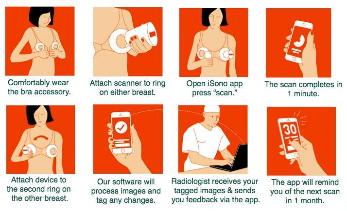 iSono Health wil vrouwen de mogelijkheid geven om thuis hun borsten te scannen  Vrouwen lopen het risico dat er verschillende gezondheidsproblemen optreden in hunborsten. De meest bekende is natuurlijk borstkanker. Maar datsoort ziektes zelf ontdekken is niet erg eenvoudig tenzij je echt een bobbel voelt. iSono Health maakt het wel eenvoudig door je zelf een echo te laten maken van je borsten.  Het idee is dat je een soort BH aan doet en daar een apparaat op klikt. Via de app op je…