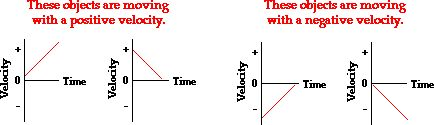 The Meaning of Shape for a Velocity-Time Graph: This is the first of five pages in which The Physics Classroom thoroughly discusses velocity-time graphs.