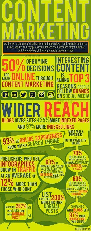 Content marketing statistics. http://www.marketinggenome.com/online-marketing/inbound-marketing/