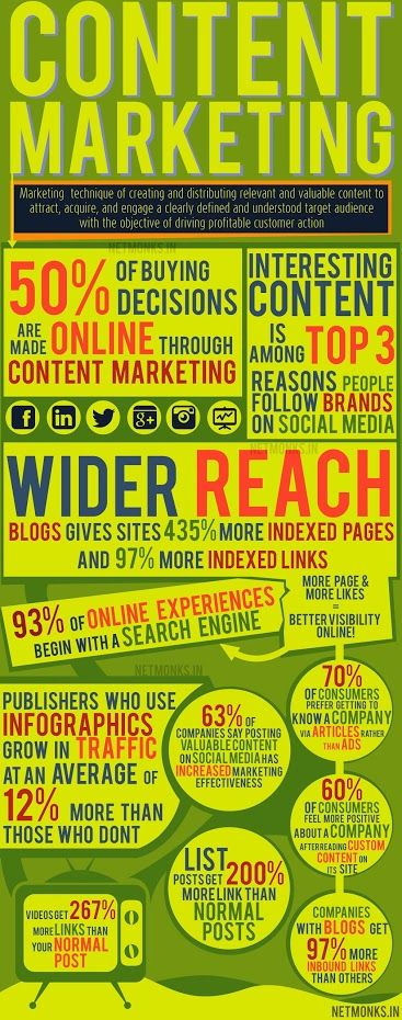 Content marketing statistics. http://www.marketinggenome.com/online-marketing/inbound-marketing/