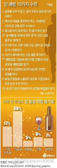 <그래픽> 암 예방 10가지 수칙