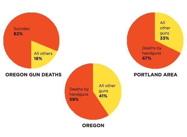 Pistol-Whipped: Oregons gun deaths by the numbers by Matt Kauffman Willamette Week 3-13-2013 Oregon Gun Deaths    82% Suicide 18% All Other Deaths    59% by Handguns 41% by All Other Guns  Portland Gun Deaths    67% by Handguns 33% by All Other Guns