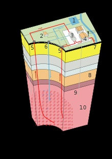 Enhanced geothermal system 1:Reservoir 2:Pump house 3:Heat exchanger 4:Turbine hall 5:Production well 6:Injection well 7:Hot water to district heating 8:Porous sediments 9:Observation well 10:Crystalline bedrock
