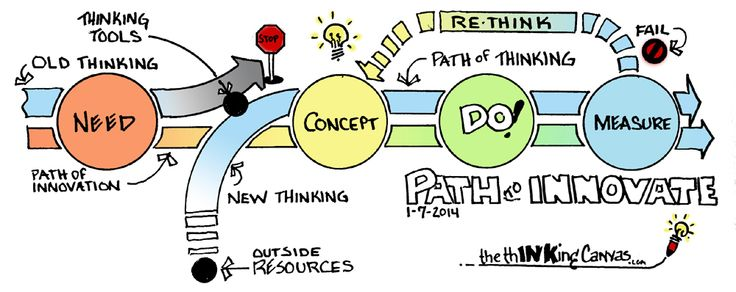 """The path to innovation. """"..must be a discontinuous flow."""" (John Lewis)"""