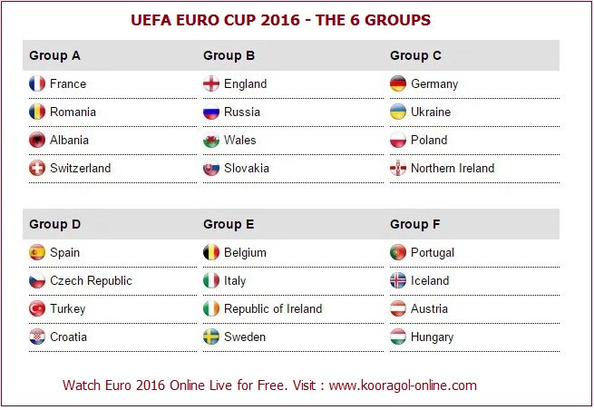 EURO 2016 groups and teams
