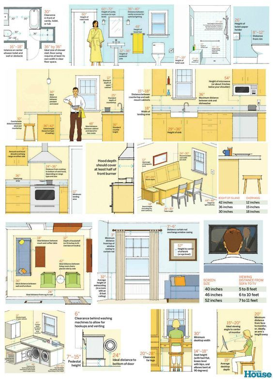 Dimensions Every Homeowner Should Know by This Old House #problemsolvers #staging liked@ stagedtodaysoldtomorrow.com: