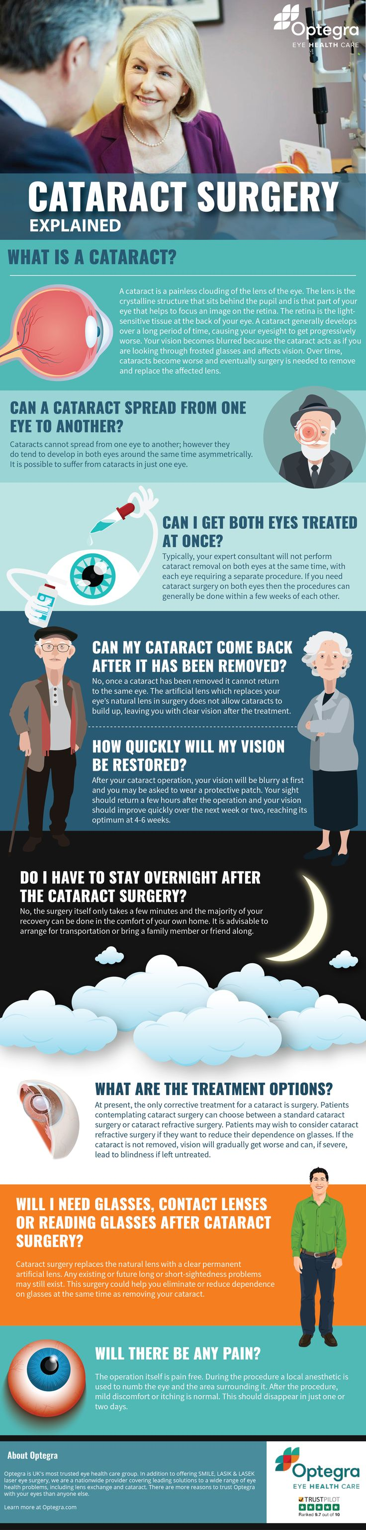 If you've developed cataracts, you don't have to simply put up with it. Reduce your dependence on glasses with cataract surgery at one of Optegra's dedicated eye hospitals. Our committed team of experienced ophthalmic surgeons use the latest technology to ensure the best results, as well as the highest level of care before, during, and after treatment.