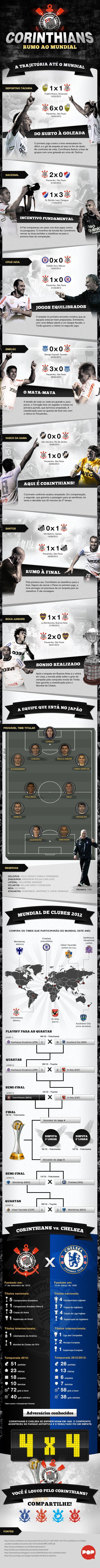 Infográfico Sport Club Corinthians Paulista