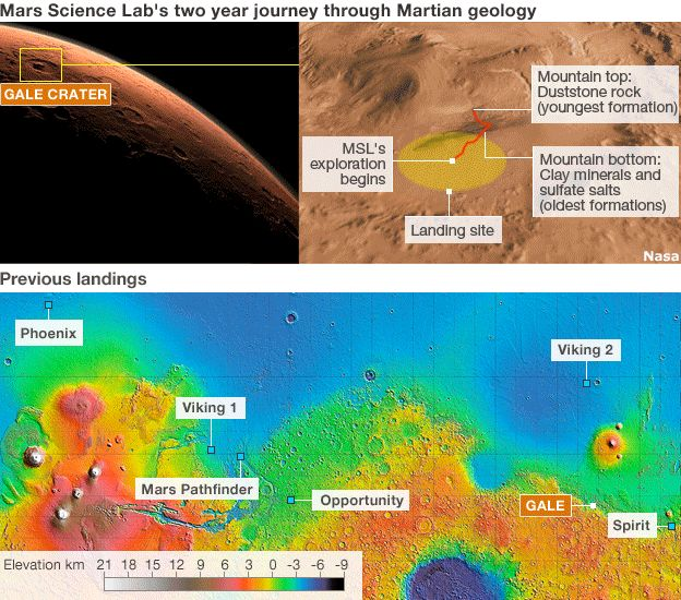 Mars Rover MSL-Curiosity will try to land at the base of Gale Crater and then climb the mountain at its centre