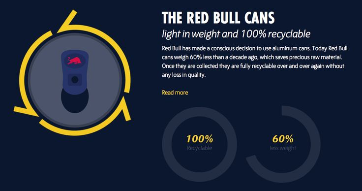 Red Bull can lifecycle