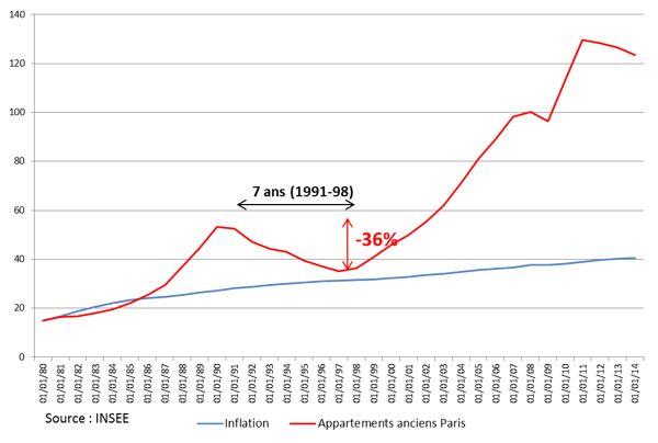 Depuis septembre 2012, le prix du mètre carré d'habitation à Paris  a baissé de 6,5% (source : Indices Notaires - INSEE à base trimestrielle.) Certains voient dans cette baisse le signal que le moment d'acheter est venu, d'autres estiment que le mouvement est durable. Comment l'interpréter ?