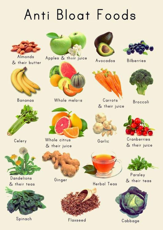 Anti Bloat Foods A delicious meal is quickly ruined when you start to feel bloated. It usually happens when gas builds up in your stomach or intestines... - Justine Fallon - Google+