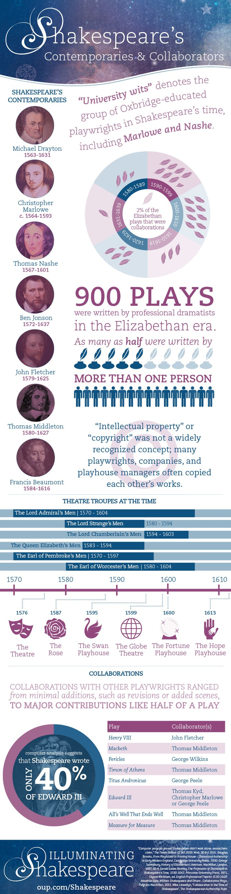 Shakespeare's contemporaries and collaborators [infographic]