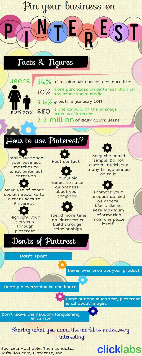 Pin your business on Pinterest Facts and Figures.