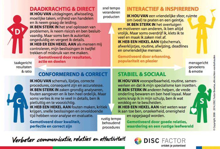Een handige beschrijving van de DISC-stijlen