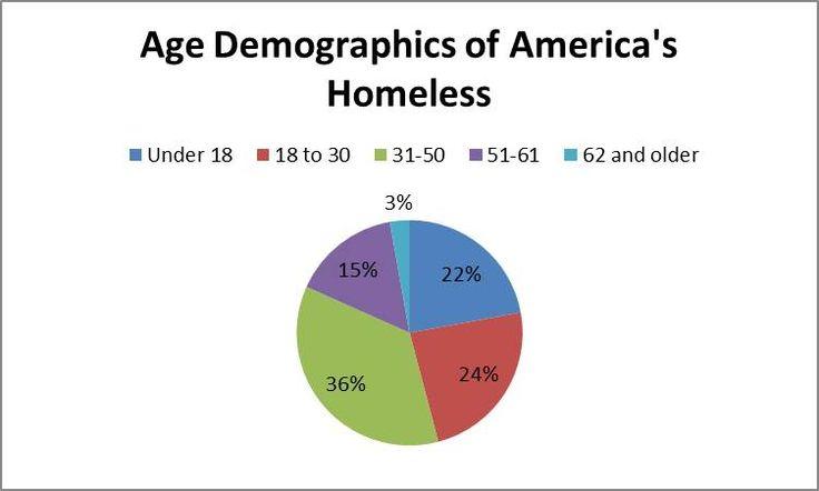 Rhode Island Homeless Statistics