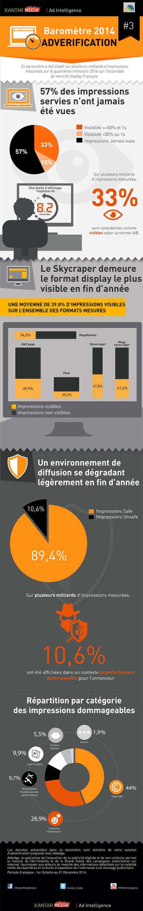 57% des impressions display servies n'ont pas été vues par les internautes selon Kantar Media et Adledge