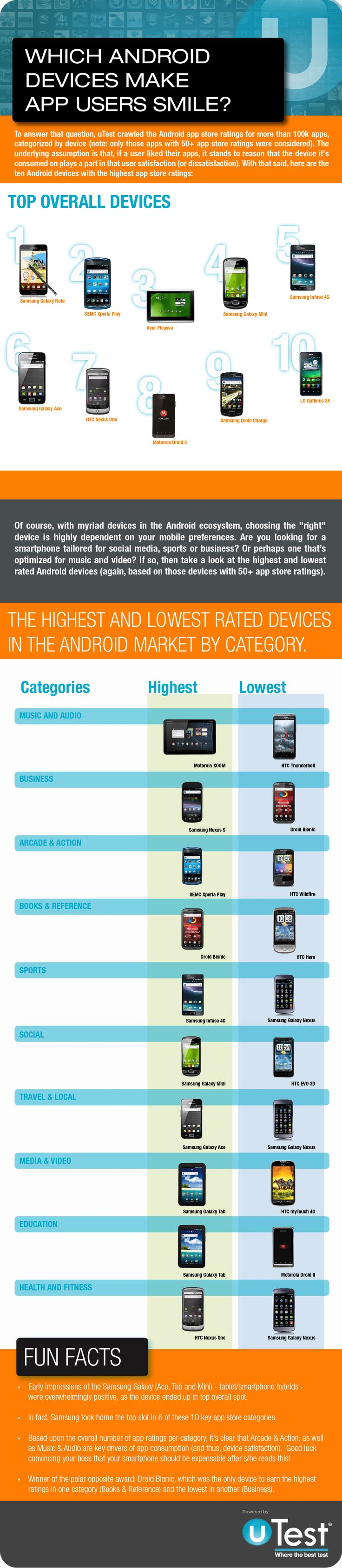 3.29.12 - uTest Infographic: Which Android Devices Make App Users Smile?