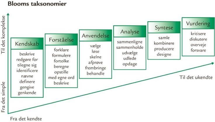 Blooms taxonomy og de danske læringsmål