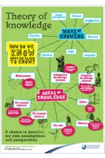 Theory of Knowledge Poster - done with the International Baccalaureate (Illustrations by Marc Jennings)