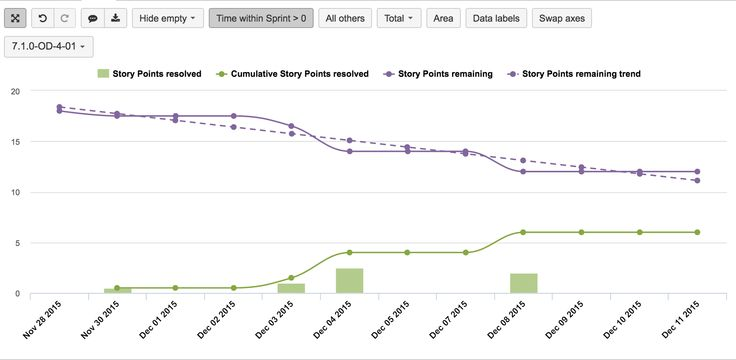 Eazybi For Jira  Story Point BurnDown Chart For A Selected