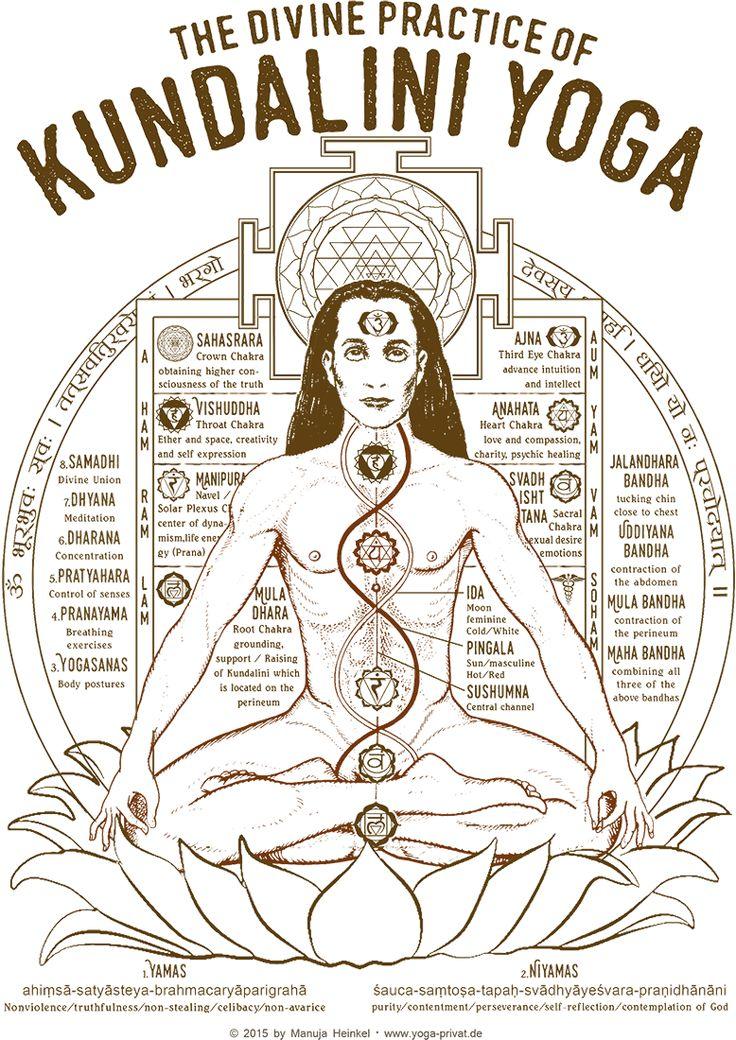 Kundalini-Praxis Bild