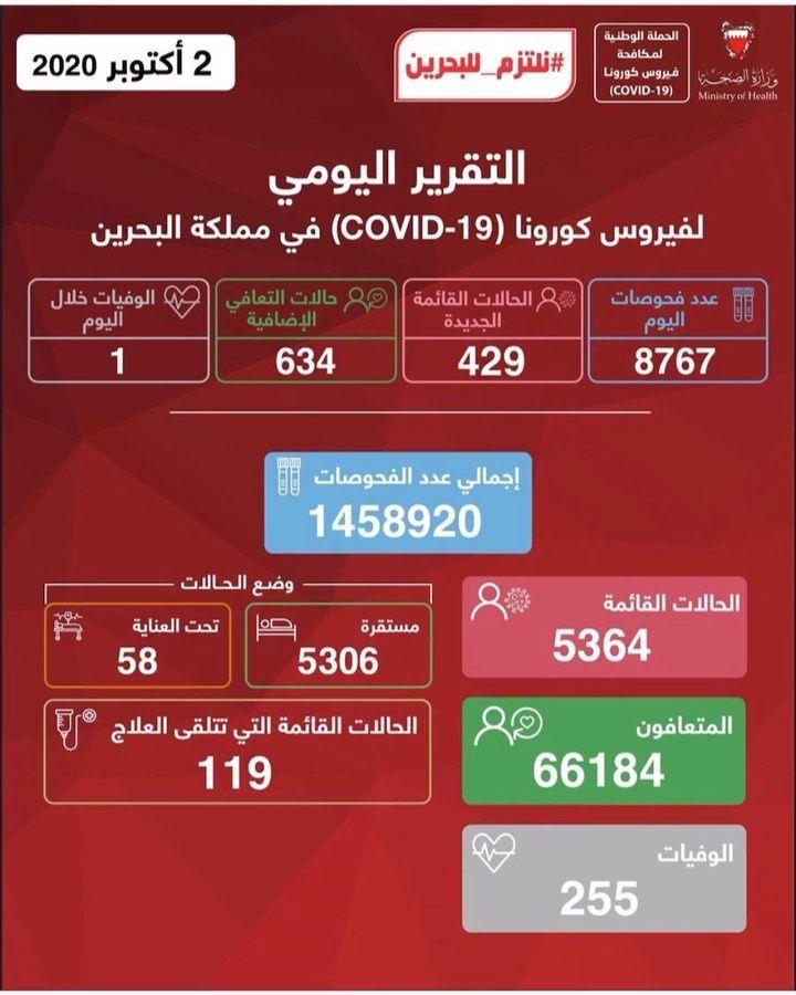 وزارة الصحة تعلن أن الفحوصات التي بلغ عددها 8767 في يوم 2 أكتوبر 2020 أظهرت تسجيل 429 حالة قائمة جديدة منها 140 حالة لعمالة وافد Mobile Boarding Pass Election