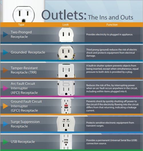 The Electrical Safety Foundation International (ESFI) has a very useful graphic to help you navigate the ins and outs of electrical outlets. This breakdown can help you better understand where these outlets should be placed within your home. For instance, did you know ground fault circuit interrupters (GFCI) should be installed in areas where water and electricity are in close proximity? To help keep your family safe from electrical shock, a GFCI outlet should be installed in your kitch...