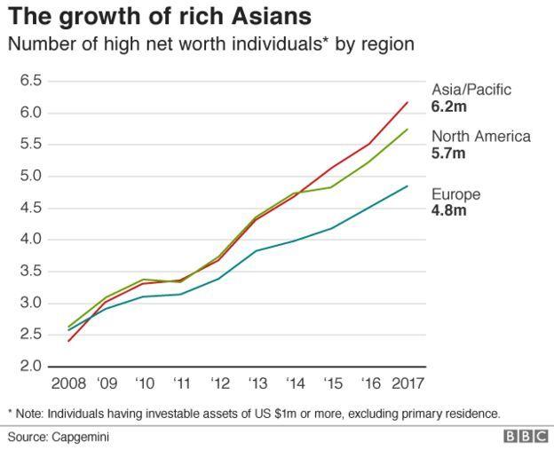 Crazy Rich Asians Puts Spotlight On Region S Inequalities Growing Wealth Crazy Rich Asians Inequality