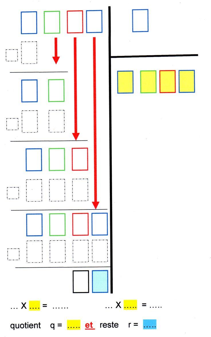 Pour mettre un peu d'ordre dans les gabarits d'opérations, vous trouverez ici : Le gabarit des divisions adapté selon le nombre de chiffres du dividende ( de 2 à 4) et un seul chiffre a…