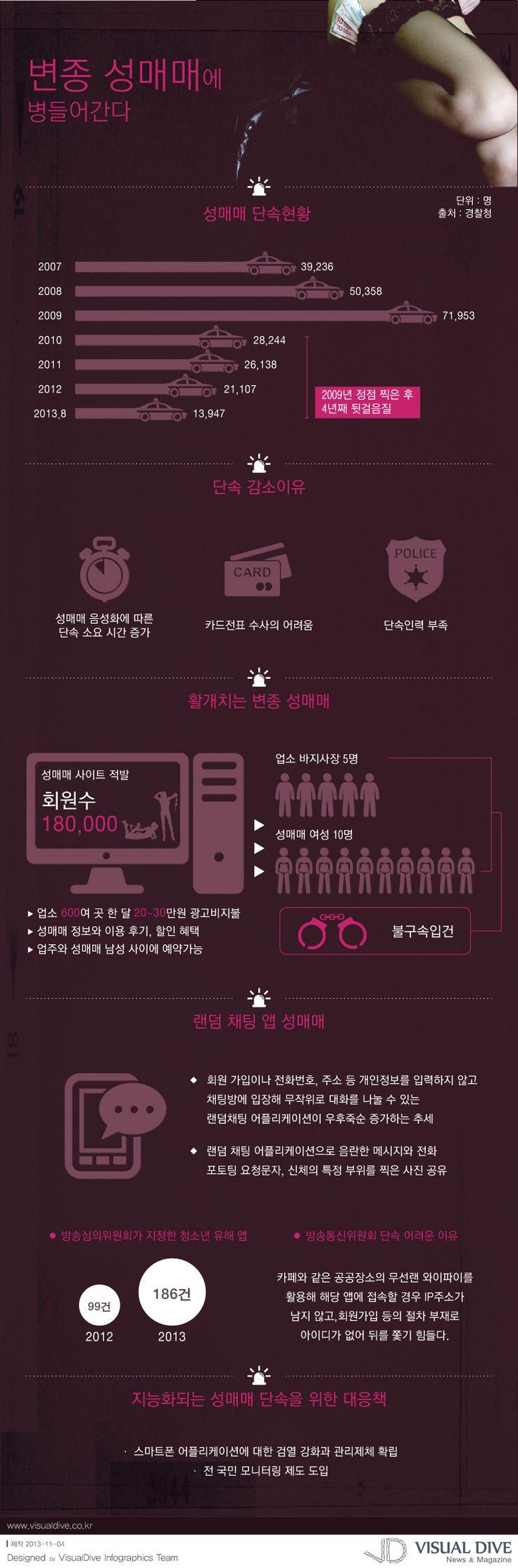"""[인포그래픽] 인터넷과 모바일 이용한 변종 '성매매' 극성 #prostitution / #Infographic"""" ⓒ 비주얼다이브 무단 복사·전재·재배포 금지"""