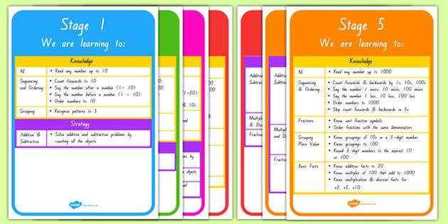 New Zealand Maths Stages 1 to 5 Display Posters