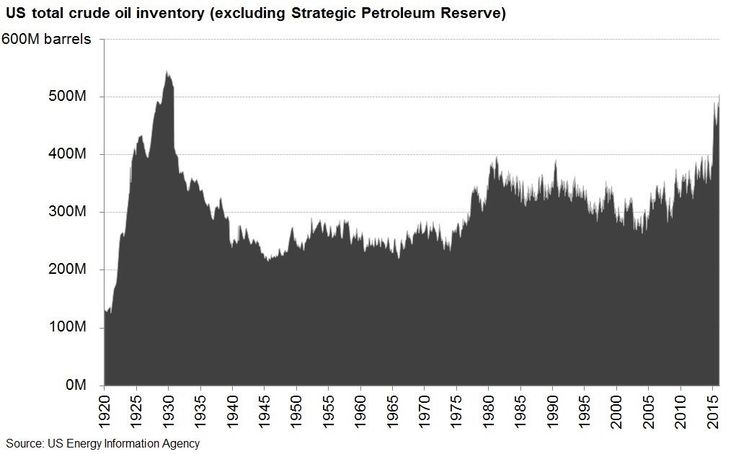 US Crude oil inventories: 504m barrels. Last time inventories were this high? 1930. #energy #oilandgas #chemicals