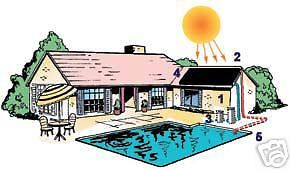Pool Heaters and Solar Panels 42239: 23,000 Gal Inground Pool Solar Heater 3 Panel System -> BUY IT NOW ONLY: $719.95 on eBay!