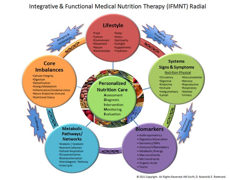 Best Integrative Registered Dietitian Nutritionists Rdn