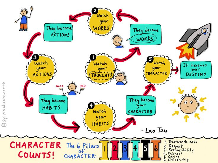 6 pillars of character The six pillars of character trustworthiness be honest • don't deceive, cheat or steal • be reliable — do what you say you'll do • have the courage.