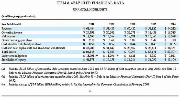 https://commons.wikimedia.org/wiki/File:Microsoft_10-K_Fiscal_2010_Selected_Financial_Data.jpg