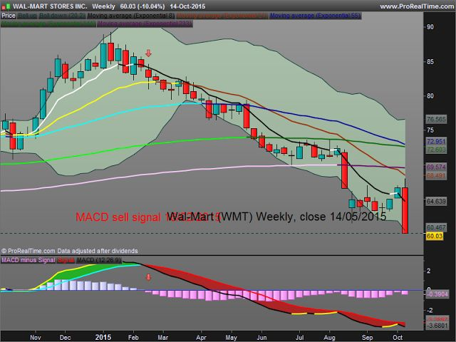 Wal-Mart : why the new débâcle wasn't a surprise on the charts... Already a warning MACD sell signal on February 16th at 82,71 $.  Keep It Simple and Safe for Easy Money Making.