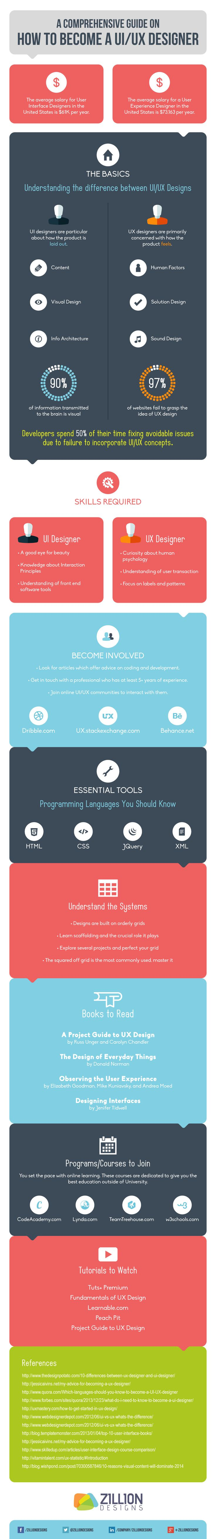 Learn UI/UX in 10 minutes INFOGRAPHICS