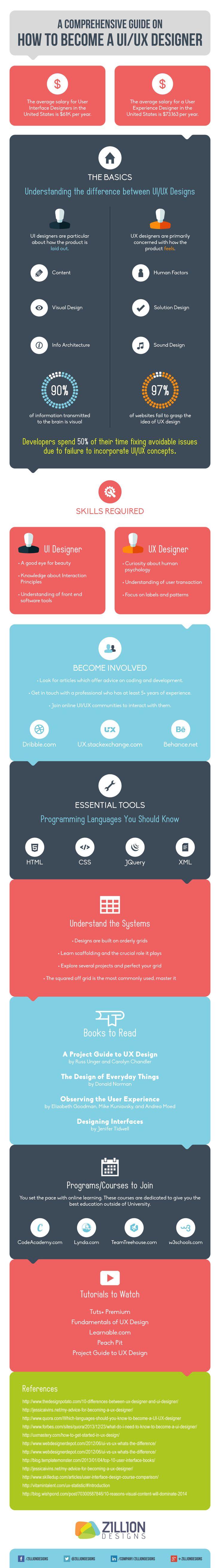 Infographic: How To Become A UI/UX Designer - DesignTAXI.com