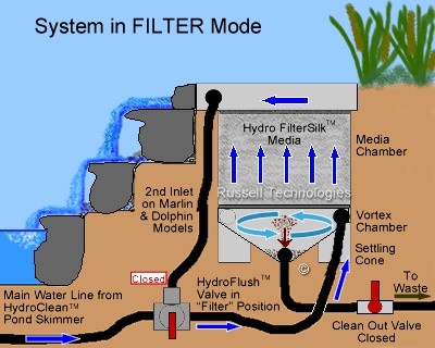 Cleaning hydro vortex waterfall filters aquaponics for Water feature filtration