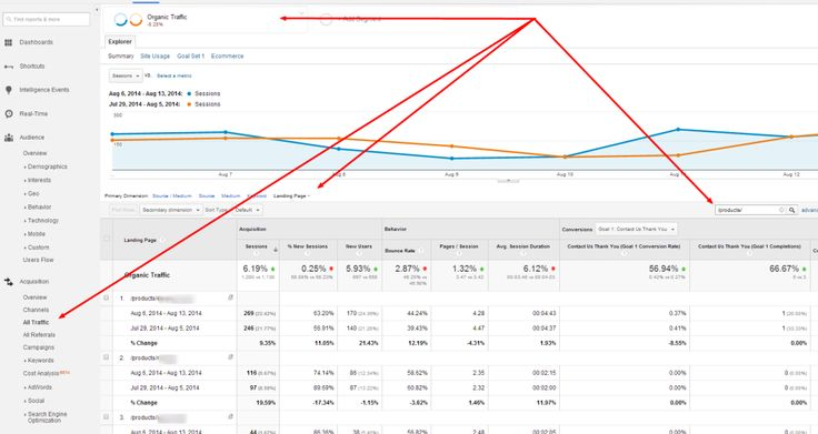 SEO Content Analysis - Google Analytics/start