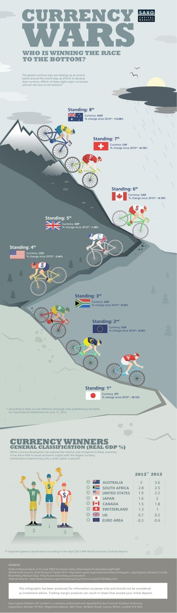 Who Will Win the Race to the Bottom in the Latest #Currency War? Infographic
