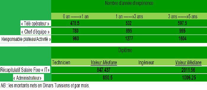 Tunisie : Zoom sur les rémunérations des professionnels dans les Call Centers - L'Economiste Maghrébin