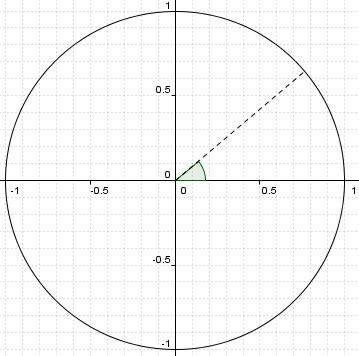 intro to trigonometry - homemade trig table via Point of Inflection