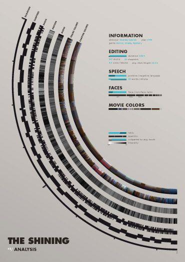 film data visualization