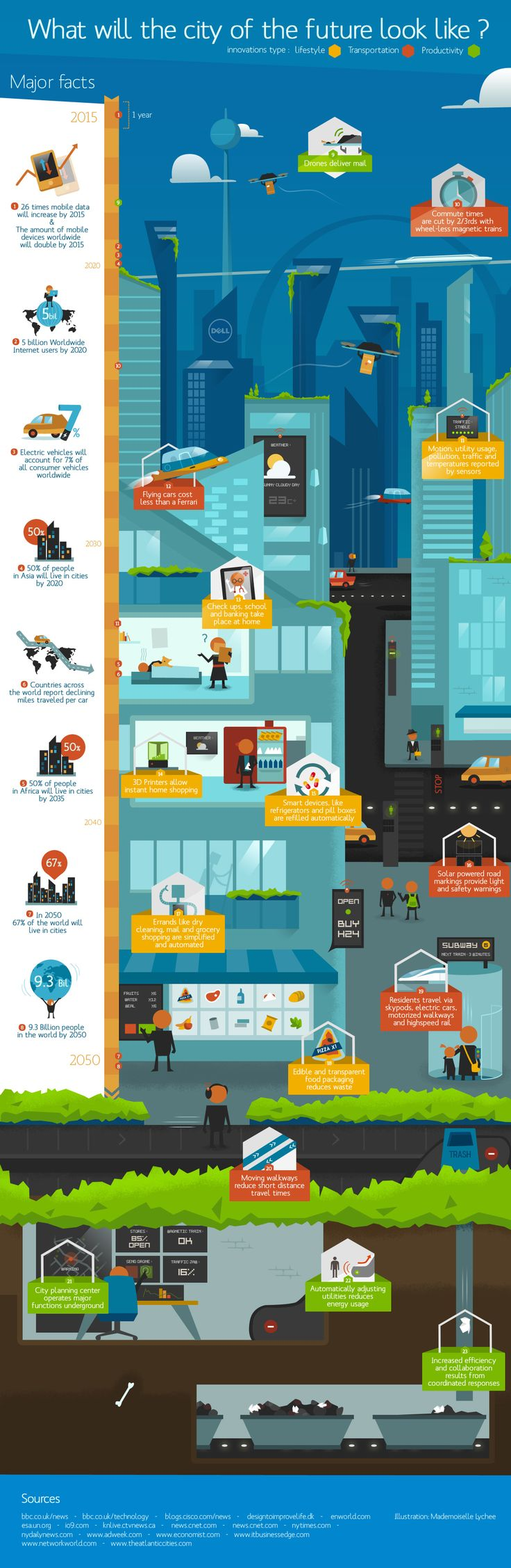 What Will The City Of The Future Look Like? #Technology #Future #Infographic