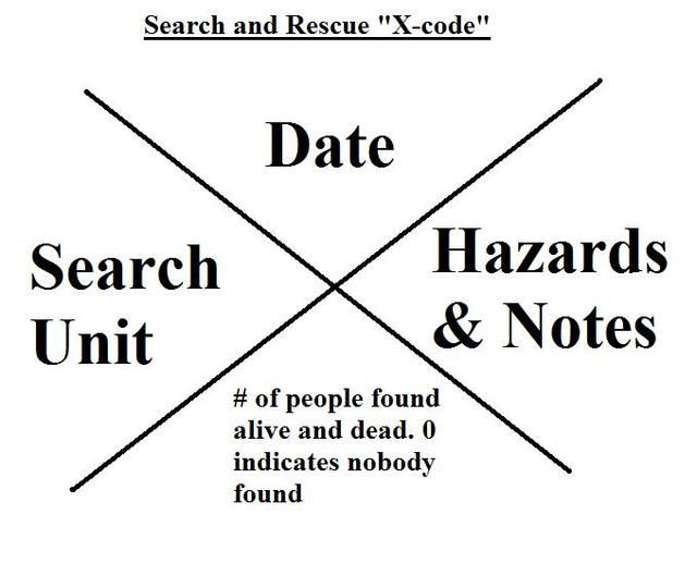educational topic of the day  decoding the search and rescue x