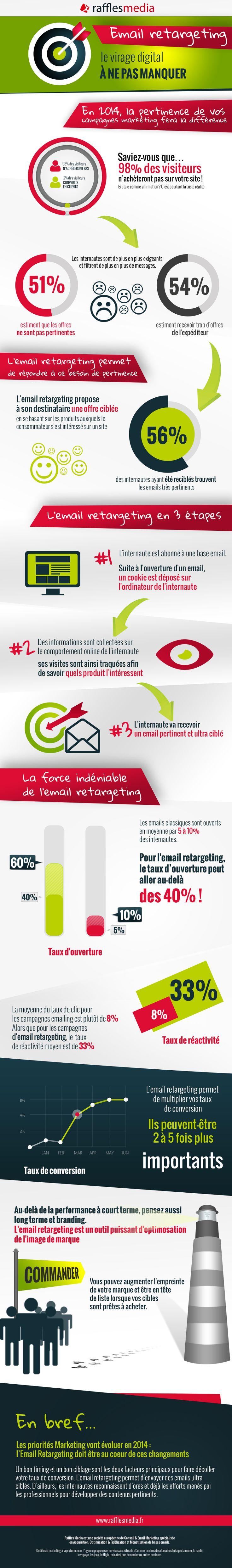 retargeting email tendance 2014
